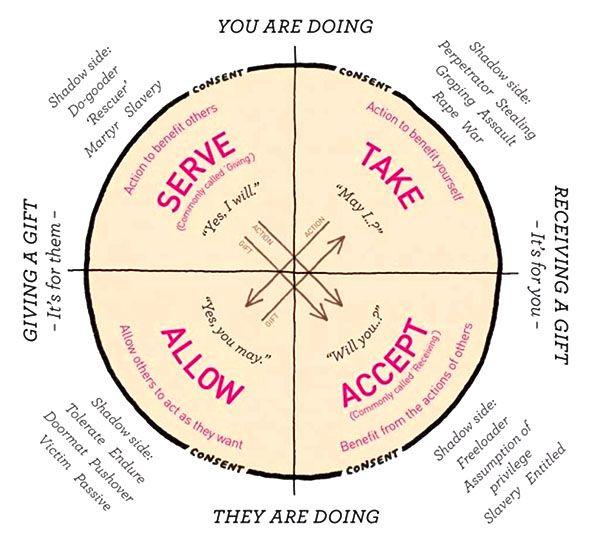 The Wheel of Consent - Betty Martin